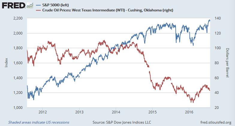 米株価(S&P 500指数)と原油価格(WTI)