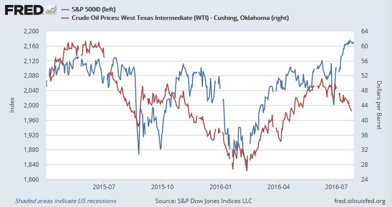 米株価(S&P 500指数)と原油価格(WTI)(2015年4月以降)