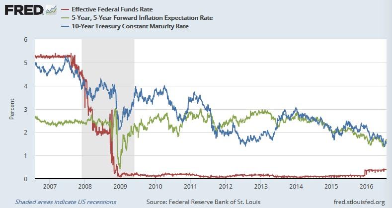 FF金利と5年後5年ブレークイーブン・インフレ率と米10年債利回り