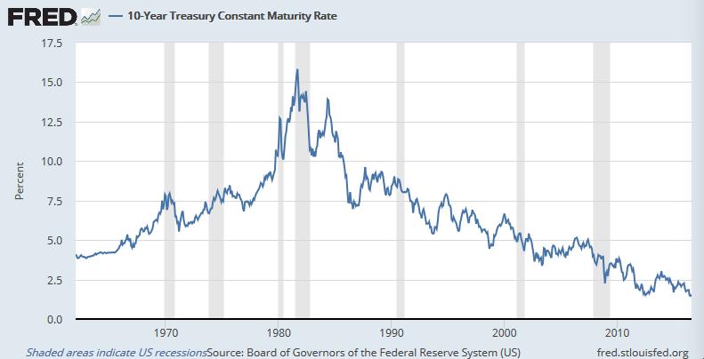 過去50年の米10年債利回り