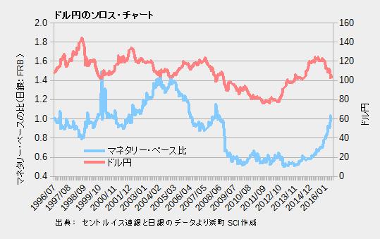 ドル円のソロス・チャート