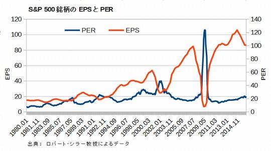 S&P 500銘柄のEPSとPER