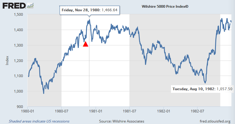 レーガン政権発足時の株価