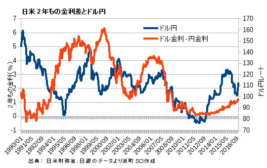 日米2年もの金利差とドル円