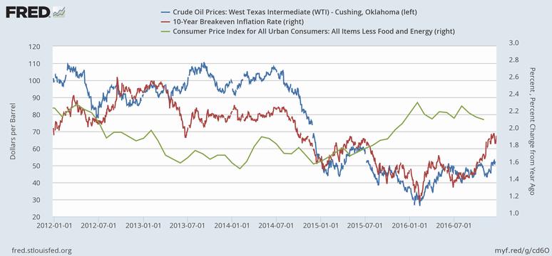 WTI原油価格、ブレークイーブン・インフレ率、コアコアCPI上昇率