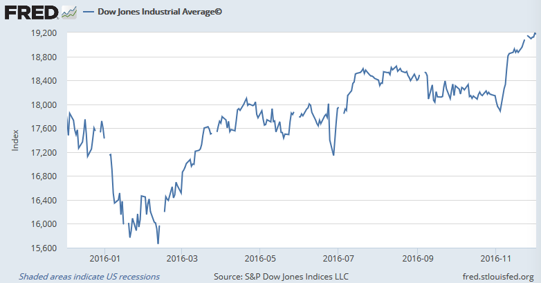 dow-jones-industrial-average