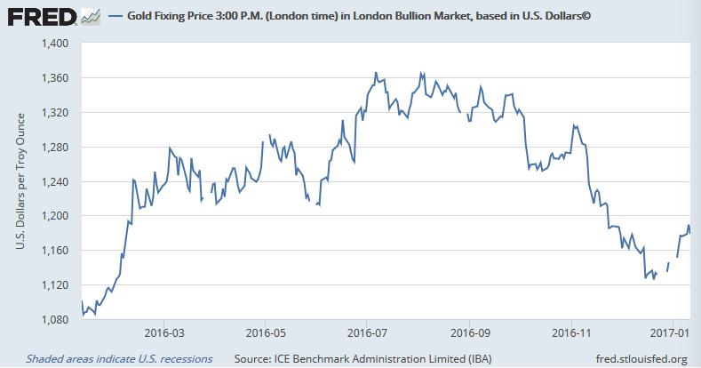 金価格は小幅回復