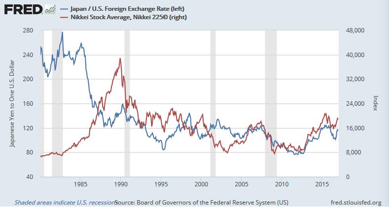ドル円(青)と日経平均(赤)
