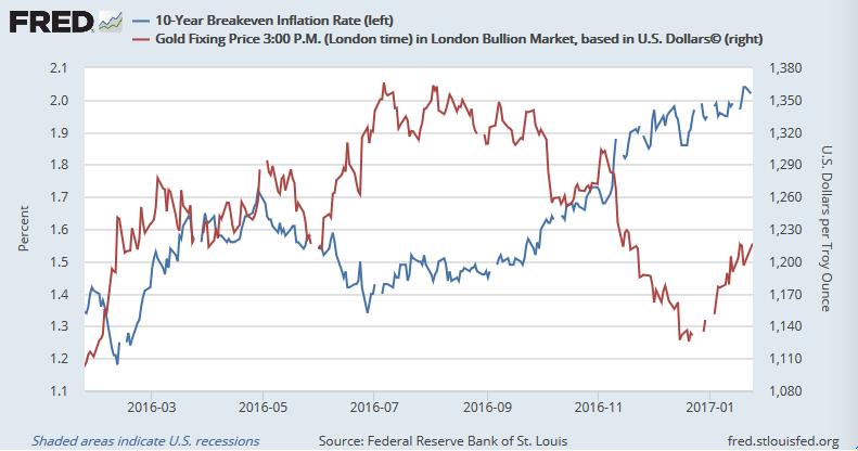 米10年ものBEI(青)と金価格(赤)