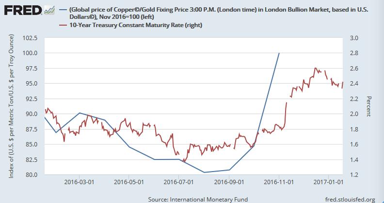 銅価格÷金価格(指数化)と米長期金利(右軸)