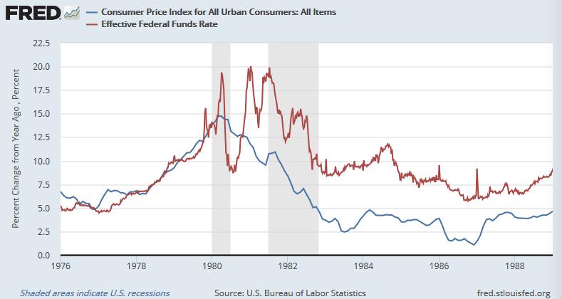 米CPI(総合、都市部、青)と実効FF金利(赤)
