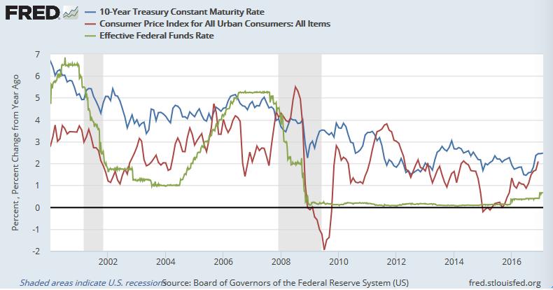 FF金利(緑)、CPI(赤)、長期金利(青)