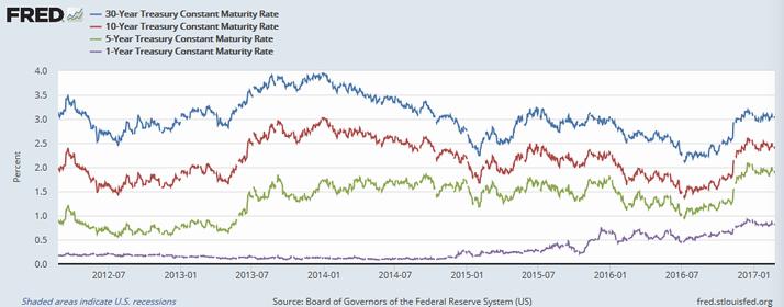 米国債利回り(青:30年、赤:10年、緑:5年、紫:1年)
