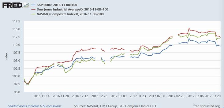 2016年11月以降の米主要3株価指数