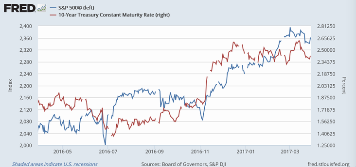 S&P 500指数と米長期金利