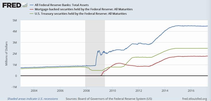 FRBの総資産(青)、保有MBS(赤)、保有国債(緑)
