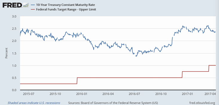 米10年債利回り(青)とFF金利(赤)(近時)