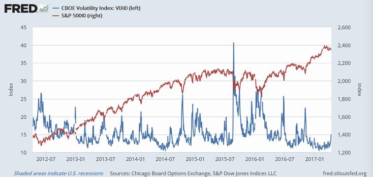 シカゴ恐怖指数とS&P 500指数(5年)