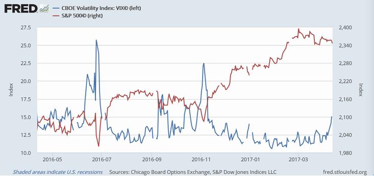 シカゴ恐怖指数とS&P 500指数