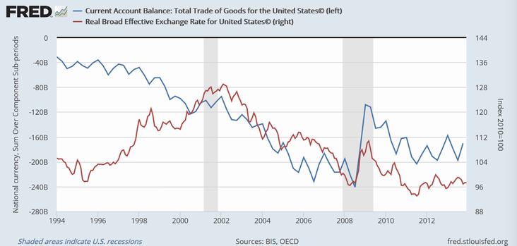 米国の貿易収支(青)と実質実効為替レート(赤)