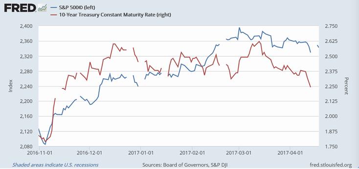 S&P 500指数(青、左軸)と米長期金利(赤、右軸)