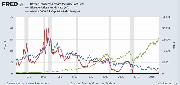 米10年債利回り(青)、FF金利(赤)、Wilshire 5000株価指数(緑)