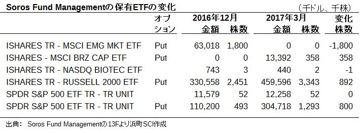 ソロス・ファンドの保有ETFの変化