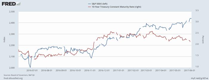 S&P 500指数(青、左)と米長期金利(赤、右)