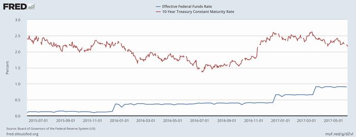 FF金利(青)と米長期金利(赤)