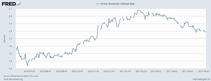 米ブレークイーブン・インフレ率(10年)