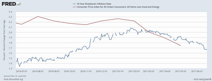 ブレークイーブン・インフレ率(10年、青)とコアコアCPI(都市部、赤)