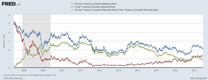米国債利回り(青:10年、赤:2年)と10年-2年スプレッド(緑)