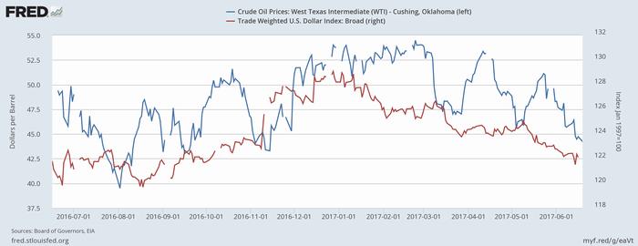 WTI原油価格(青、左)と米ドル実効為替レート(ブロード、赤、右)