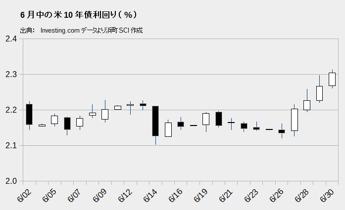 6月中の米10年債利回り