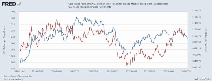 金価格(青、ドル建て)とユーロ/ドル(赤)
