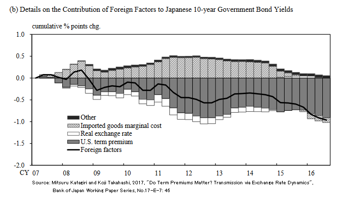 10年債利回り変動の累積海外要因分析
