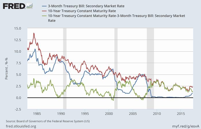 3か月米TB(青)、米10年債(赤)の利回りとスプレッド(緑)