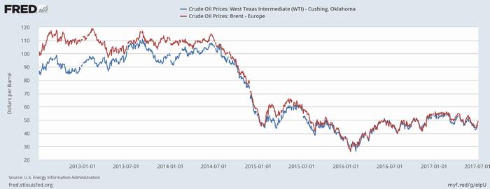原油価格(青:WTI、赤:Brent)