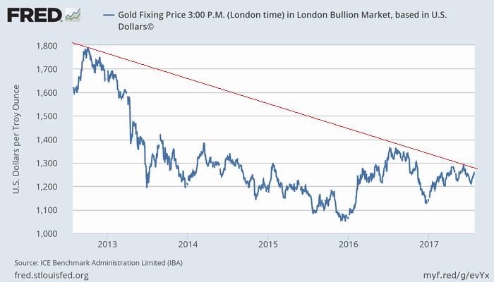 過去5年の金価格(ドル建て)