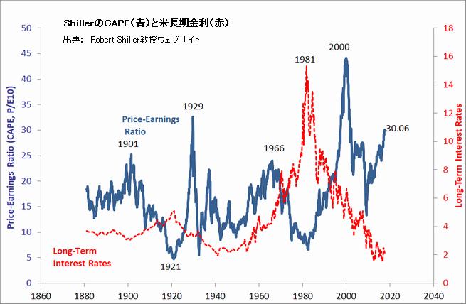 ShillerのCAPE(青)と米長期金利(赤)