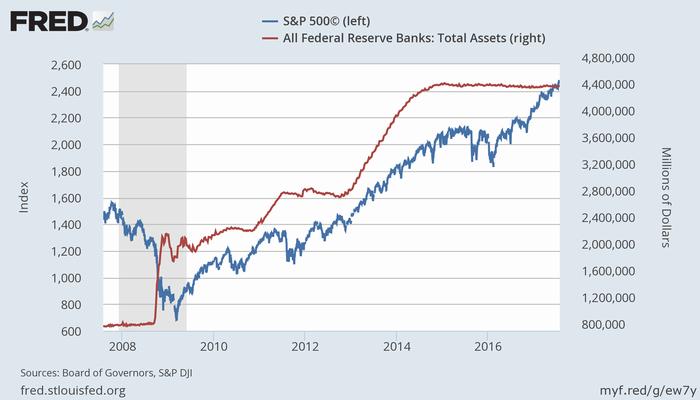 S&P 500指数(青、左)とFRBバランスシート(赤、右)