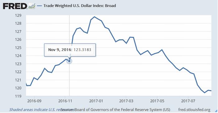 米大統領選(11月8日)前後の米ドルの実効為替レート
