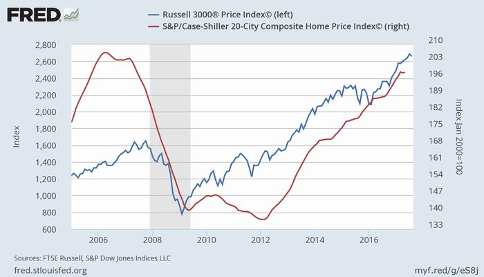 米株価指数(Russell 3000、青)とケース・シラー住宅価格指数(20都市、赤)