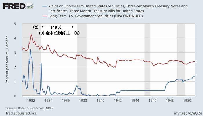 1931-50年の米長短金利