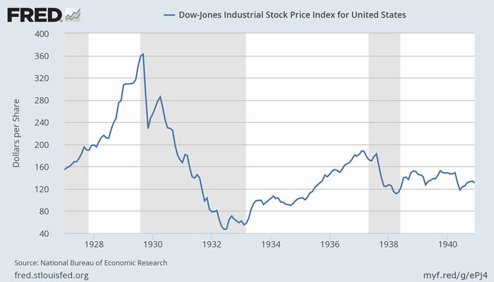 大恐慌前後のダウ平均