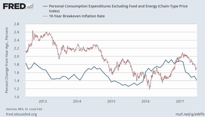 PCEコアコア物価上昇率(青)と10年ブレークイーブン・インフレ率(赤)