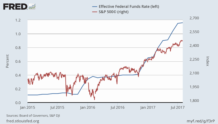 実効FF金利(青、左)と米株価(S&P 500指数、赤、右)