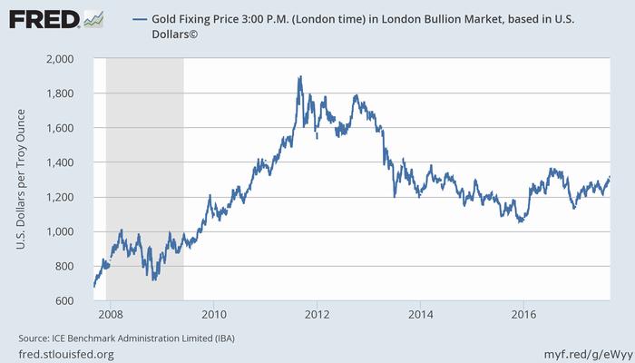 過去10年の金価格