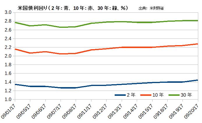 米国債利回り(2年:青、10年:赤、30年:緑)9月