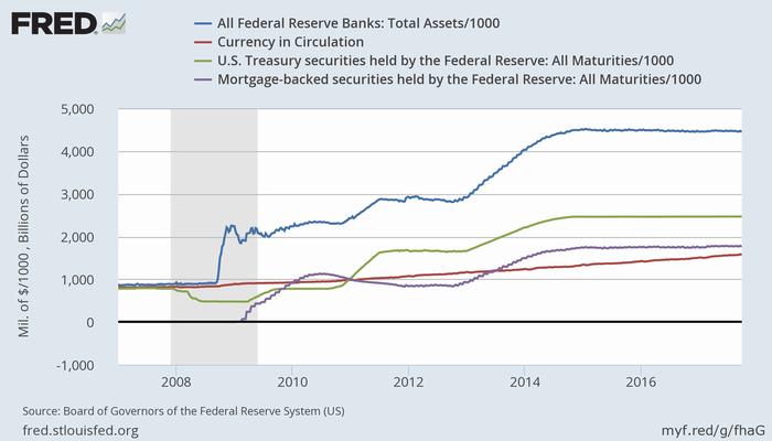 FRBの総資産(青)、通貨流通量(赤)、保有国債(緑)、保有MBS(紫)